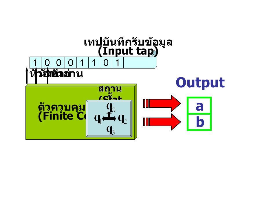 ตัวควบคุมจำกัด (Finite Control) เทปบันทึกรับข้อมูล (Input tap) หัวอ่าน สถาน ะ (Stat es) หัวอ่าน a b Output