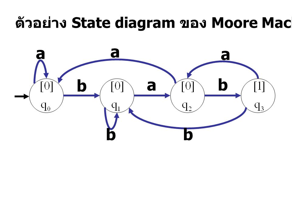 ตัวอย่าง State diagram ของ Moore Machine b ab bb a a a