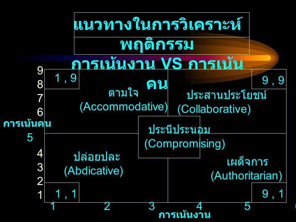 แนวทางในการวิเคราะห์ พฤติกรรม การเน้นงาน VS การเน้น คน การเน้นคน 5 ตามใจ (Accommodative) การเน้นงาน ประสานประโยชน์ (Collaborative) ปล่อยปละ (Abdicativ