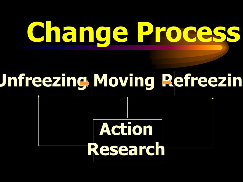Change Process UnfreezingRefreezingMoving Action Research