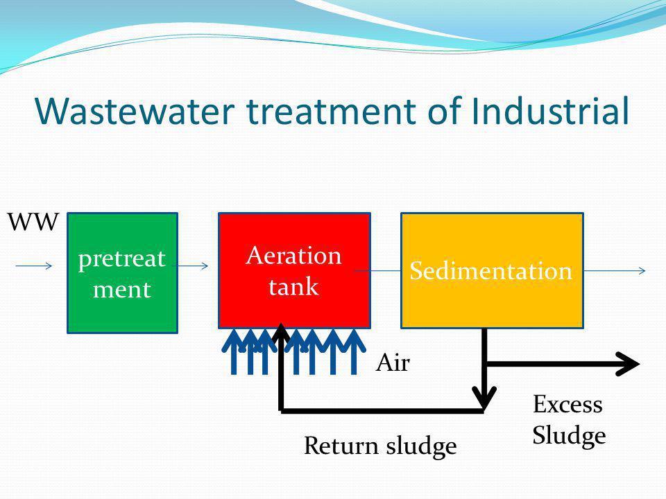 Wastewater treatment of Industrial Aeration tank Sedimentation pretreat ment Return sludge Air WW Excess Sludge