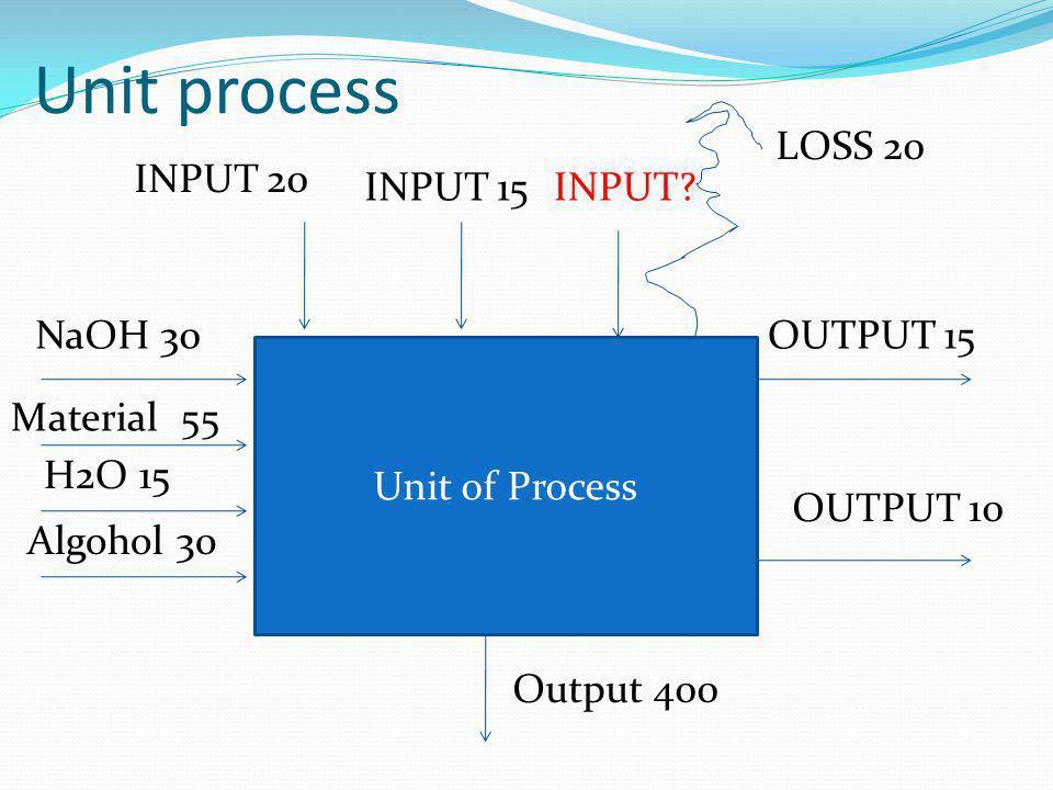 Unit process Unit of Process NaOH 30 Material 55 H2O 15 Algohol 30 OUTPUT 15 OUTPUT 10 Output 400 INPUT 20 INPUT 15INPUT? LOSS 20