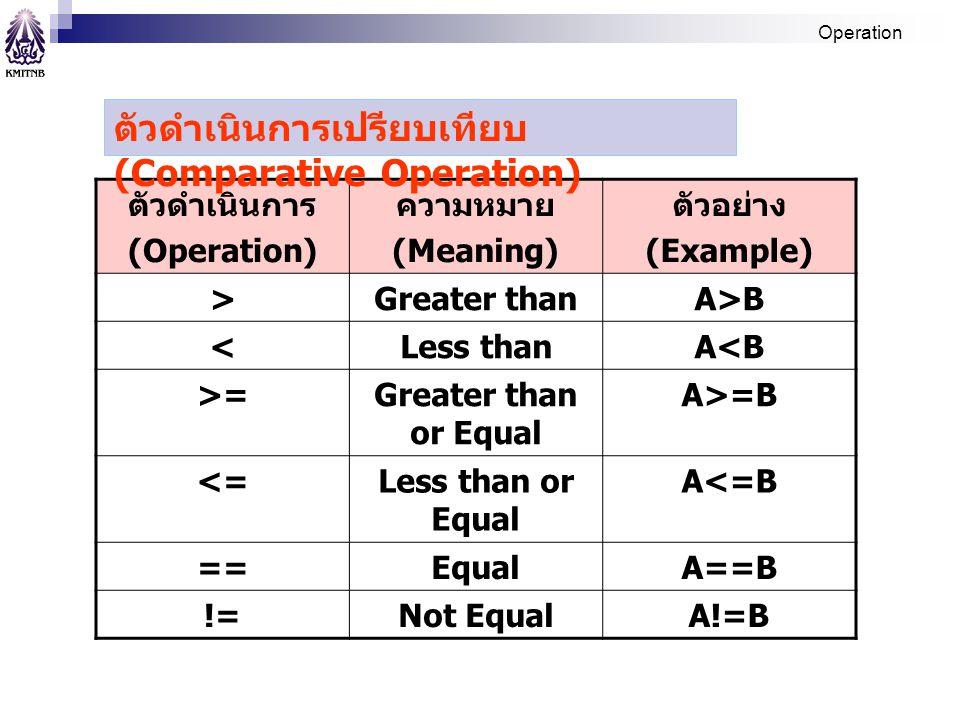 ตัวดำเนินการ (Operation) ความหมาย (Meaning) ตัวอย่าง (Example) >Greater thanA>B <Less thanA<B >=Greater than or Equal A>=B <=Less than or Equal A<=B =
