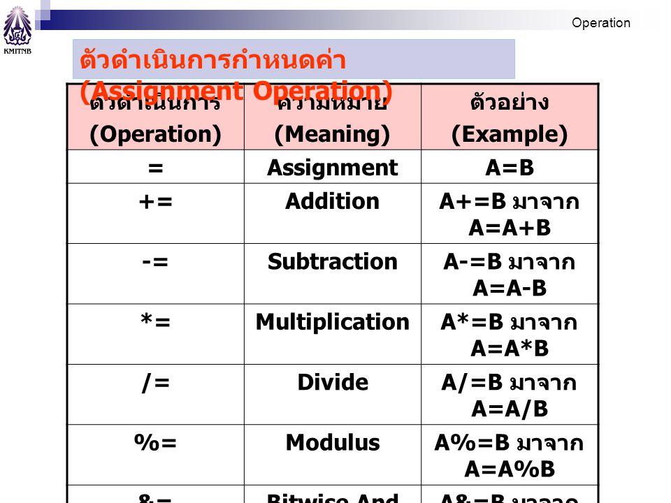 Operation ตัวดำเนินการ (Operation) ความหมาย (Meaning) ตัวอย่าง (Example) =AssignmentA=B +=Addition A+=B มาจาก A=A+B -=Subtraction A-=B มาจาก A=A-B *=M