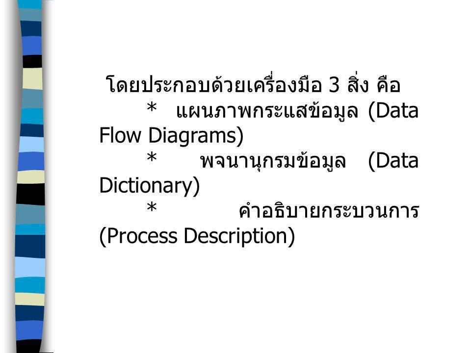 แผนภาพกระแสข้อมูล (DATA FLOW DIAGRAMS – DFD) แสดงถึงทิศทางการไหลของข้อมูลใน ระบบ แสดงความสัมพันธ์ระหว่างกระบวนการ กับข้อมูลที่เกี่ยวข้องภายในระบบ แสดงการ ไหลของข้อมูลนำเข้าและข้อมูลส่งออก และ ขั้นตอนการทำงานของระบบ สัญลักษณ์สร้างแผนภาพกระแสข้อมูล (DFD Symbols - DFDs) ที่นิยมใช้เป็นของ Gene and Sarson และ Yourdo ประกอบด้วยสัญลักษณ์ 4 ตัว สัญลักษณ์กระบวนการ สัญลักษณ์การไหลของข้อมูล สัญลักษณ์แหล่งเก็บข้อมูล สัญลักษณ์สิ่งที่เกี่ยวข้องกับระบบ