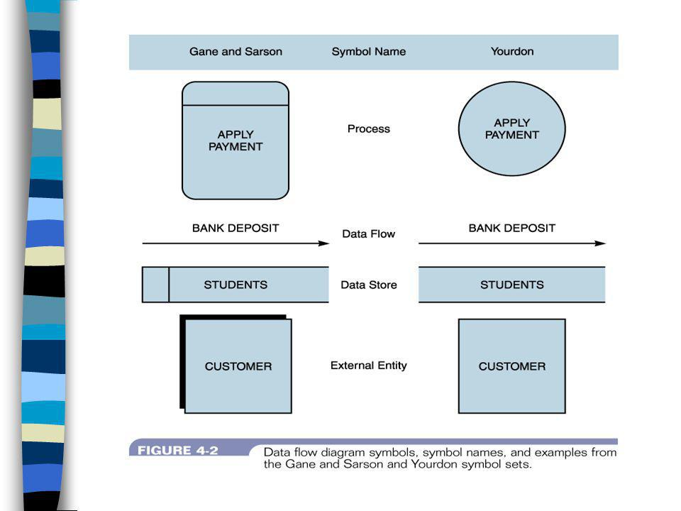 สัญลักษณ์กระบวนการ (Process Symbol) แสดงถึงวิธีการรับข้อมูลและทำให้ เกิดผลลัพธ์ สัญลักษณ์การไหลของข้อมูล (Data Flow Symbol) แสดงถึงทิศทางการไหลของข้อมูล จาก แหล่งหนึ่ง ไปยังอีกแหล่งหนึ่งเท่านั้น สัญลักษณ์แหล่งเก็บข้อมูล (Data Store Symbol) เพื่อแสดงถึงแหล่งที่เก็บข้อมูล แต่จะไม่ แสดงรายละเอียดของข้อมูลที่เก็บ สัญลักษณ์สิ่งที่เกี่ยวข้องกับระบบหรือ เอนทิตีภายนอก (External Entity Symbol) อาจเป็น คน หน่วยงาน องค์กรภายนอก หรือระบบสารสนเทศที่เกี่ยวข้องในการส่ง ข้อมูลเข้าหรือรับข้อมูลจากระบบ