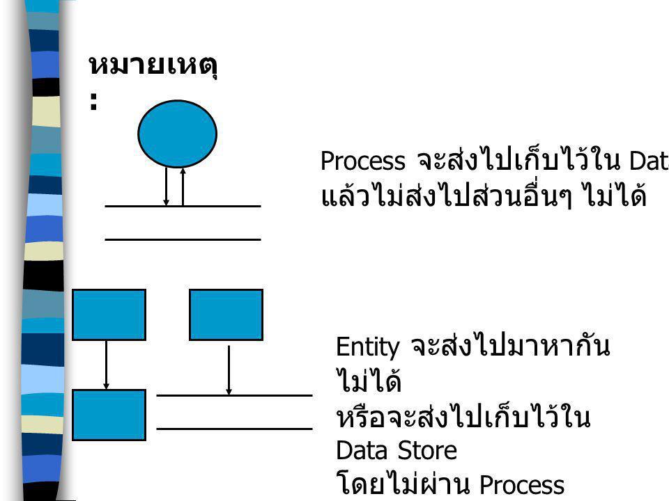 Process จะส่งไปเก็บไว้ใน Data Store แล้วไม่ส่งไปส่วนอื่นๆ ไม่ได้ Entity จะส่งไปมาหากัน ไม่ได้ หรือจะส่งไปเก็บไว้ใน Data Store โดยไม่ผ่าน Process ไม่ได