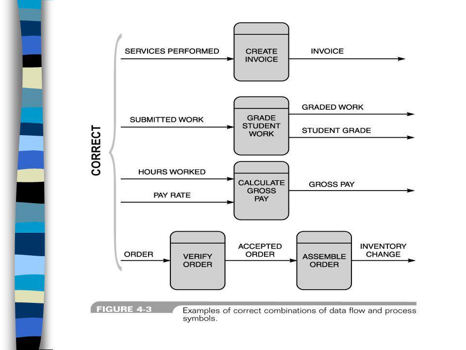 Sequence Iteration Selection Modular Design