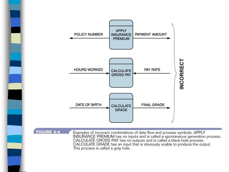 พจนานุกรมข้อมูล (Data Dictionary) เป็นแหล่งที่เก็บกลางของข้อมูลใน ระบบ สำหรับนักวิเคราะห์ระบบใช้ในการ รวบรวมเป็นหลักฐานเอกสาร เพื่อการ จัดการข้อมูลในระบบ รวมทั้งบรรจุข้อมูล ของดาต้าโฟร์ ดาต้าสโตร์ เอนทิตี ภายนอกและโพรเซสทั้งหมด