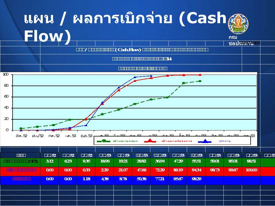 กรม ชลประทาน แผน / ผลการเบิกจ่าย (Cash Flow)