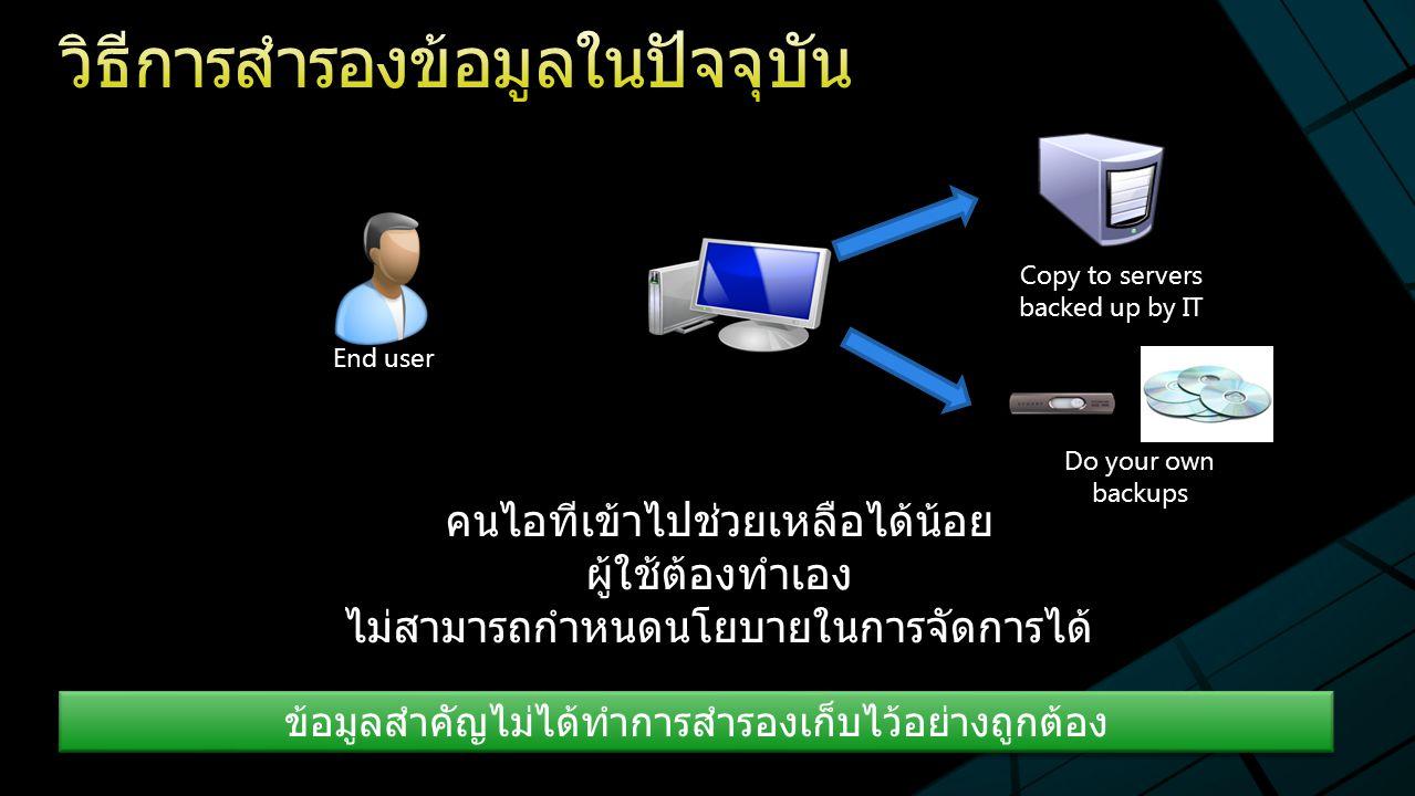 End user Copy to servers backed up by IT Do your own backups ข้อมูลสำคัญไม่ได้ทำการสำรองเก็บไว้อย่างถูกต้อง