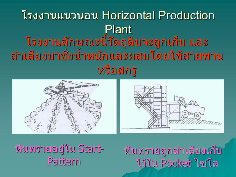 โรงงานแนวนอน Horizontal Production Plant โรงงานลักษณะนี้วัตถุดิบจะถูกเก็บ และ ลำเลียงมาชั่งน้ำหนักและผสมโดยใช้สายพาน หรือสกรู หินทรายอยู่ใน Start- Pattern หินทรายถูกลำเลียงเก็บ ไว้ใน Pocket ไซโล