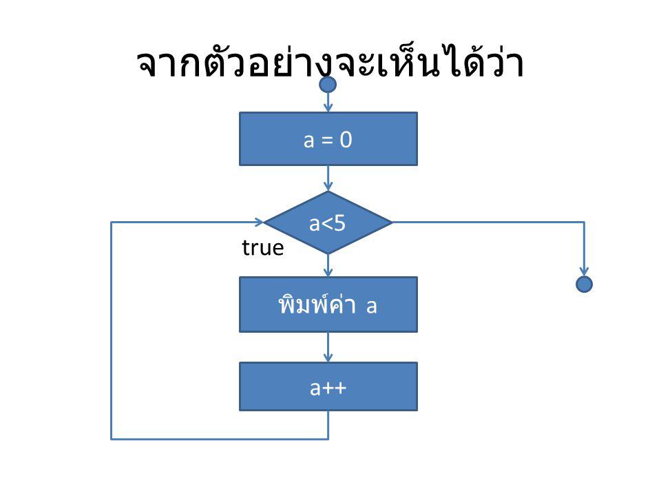 จากตัวอย่างจะเห็นได้ว่า a<5 พิมพ์ค่า a a++ true a = 0