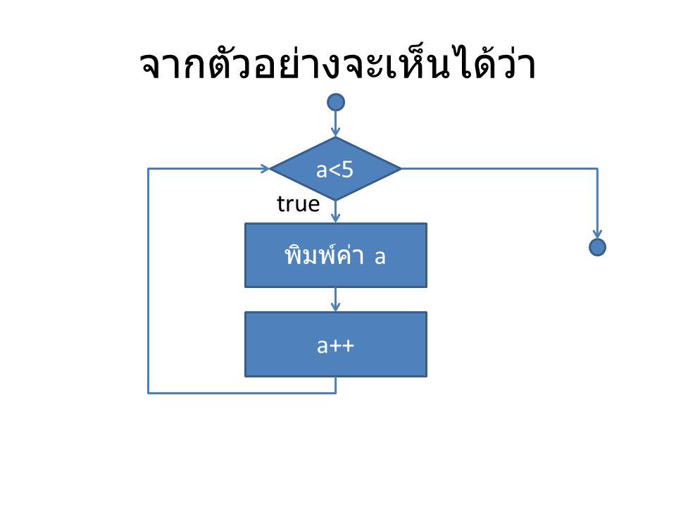 do while Loop เป็นการทำงานเพื่อให้ Program ทำงานซ้ำเมื่อ เงื่อนไขเป็นจริง โดยจะทำไปเรื่อยๆ จนกว่าจะ เป็นเท็จ แต่ทำการตรวจสอบเงื่อนไขภายหลัง do { ประโยคคำสั่ง ; } while ( )
