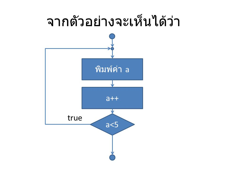 for Loop เป็นการทำงานเพื่อให้ Program ทำงานซ้ำเมื่อ เงื่อนไขเป็นจริง โดยจะทำไปเรื่อยๆ จนกว่าจะ เป็นเท็จ เหมือนกับ while for ([ ค่าเริ่มต้น ];[ เงื่อนไข ];[ การ เปลี่ยนแปลงค่า ]) { ประโยคคำสั่ง ; }