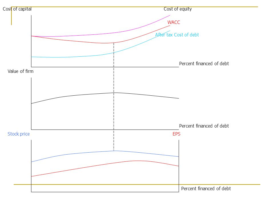 Value of firm Cost of capital Stock priceEPS Cost of equity After tax Cost of debt WACC Percent financed of debt