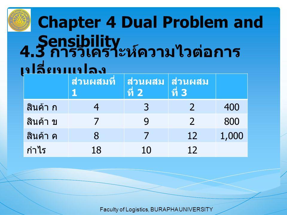 Faculty of Logistics, BURAPHA UNIVERSITY 4.3 การวิเคราะห์ความไวต่อการ เปลี่ยนแปลง Chapter 4 Dual Problem and Sensibility ส่วนผสมที่ 1 ส่วนผสม ที่ 2 ส่