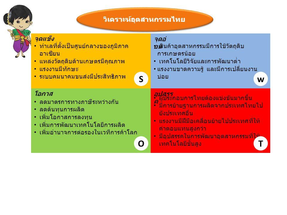 วิเคราะห์อุตสาหกรรมไทย ทำเลที่ตั้งเป็นศูนย์กลางของภูมิภาค อาเซียน แหล่งวัตถุดิบด้านเกษตรมีคุณภาพ แรงงานมีทักษะ ระบบคมนาคมขนส่งมีประสิทธิภาพ สินค้าอุตส