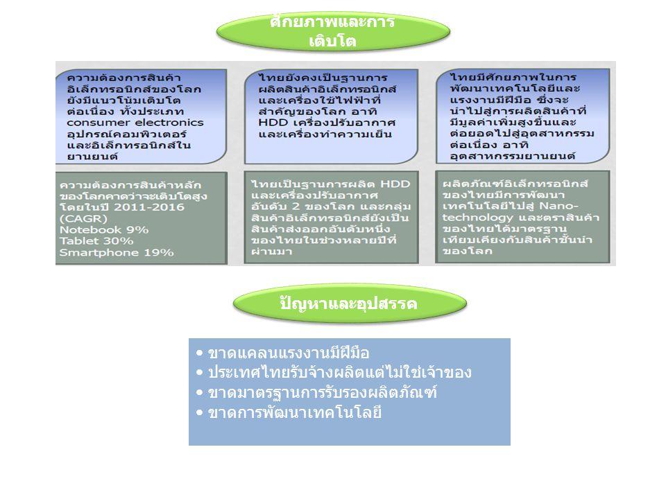 ขาดแคลนแรงงานมีฝีมือ ประเทศไทยรับจ้างผลิตแต่ไม่ใช่เจ้าของ ขาดมาตรฐานการรับรองผลิตภัณฑ์ ขาดการพัฒนาเทคโนโลยี ศักยภาพและการ เติบโต ปัญหาและอุปสรรค