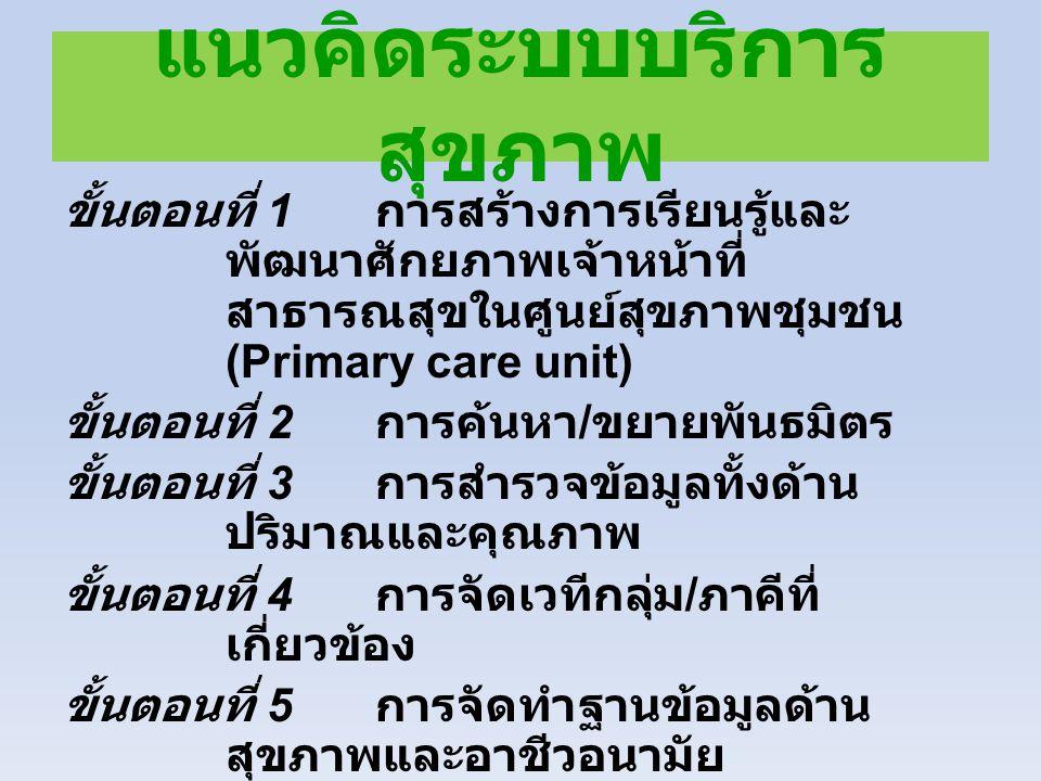 แนวคิดระบบบริการ สุขภาพ ขั้นตอนที่ 1 การสร้างการเรียนรู้และ พัฒนาศักยภาพเจ้าหน้าที่ สาธารณสุขในศูนย์สุขภาพชุมชน (Primary care unit) ขั้นตอนที่ 2 การค้