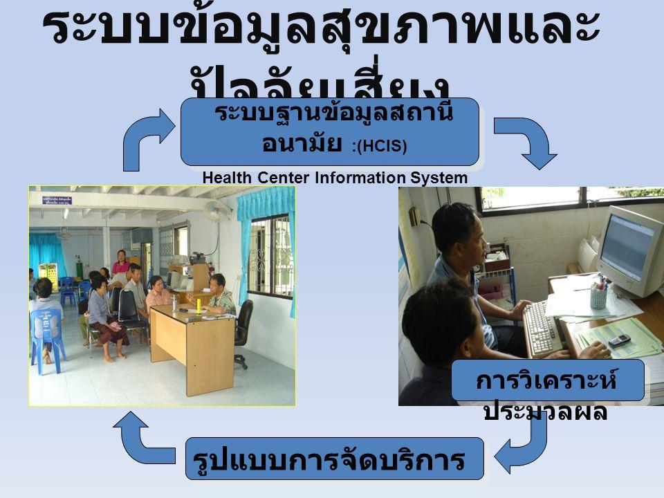 ระบบข้อมูลสุขภาพและ ปัจจัยเสี่ยง รูปแบบการจัดบริการ ระบบฐานข้อมูลสถานี อนามัย :(HCIS) Health Center Information System การวิเคราะห์ ประมวลผล