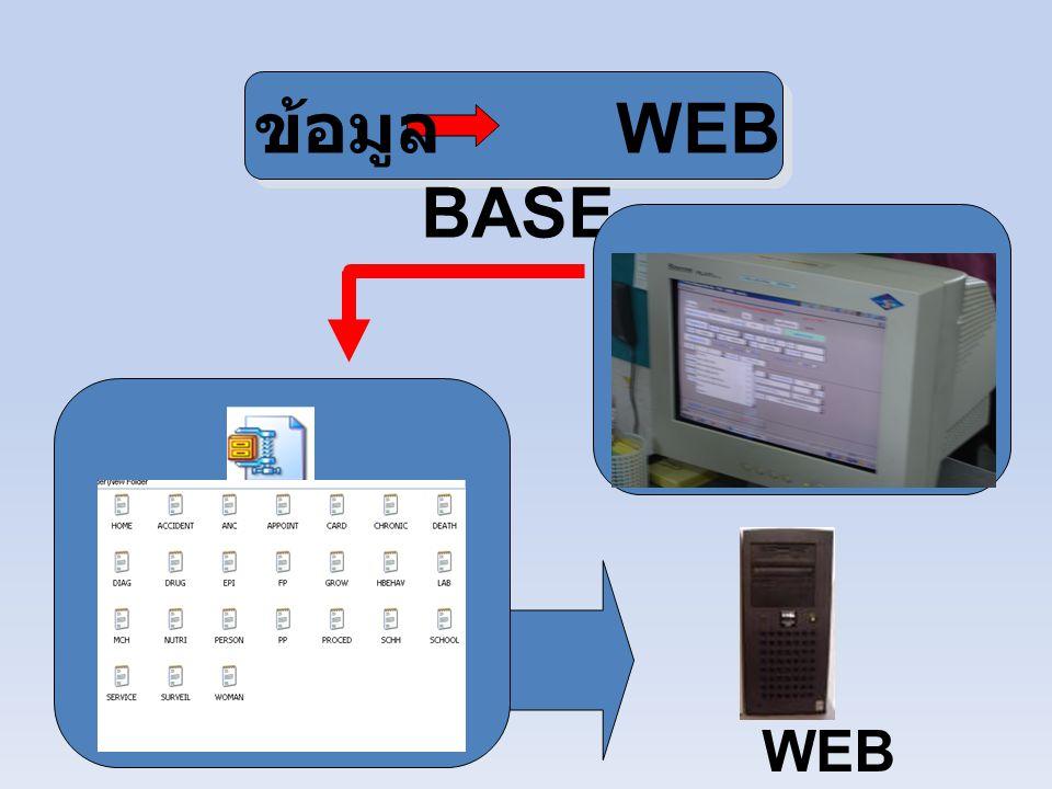 เทคโนโลยีทางด้านคอมพิวเตอร์ที่จัดเตรียม เพื่อสนับสนุนหน่วยบริการ