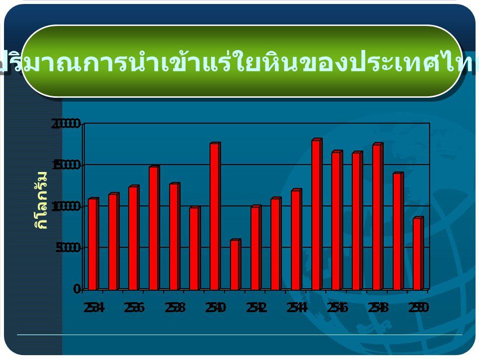 ปริมาณการนำเข้าแร่ใยหินของประเทศไทย กิโลกรัม