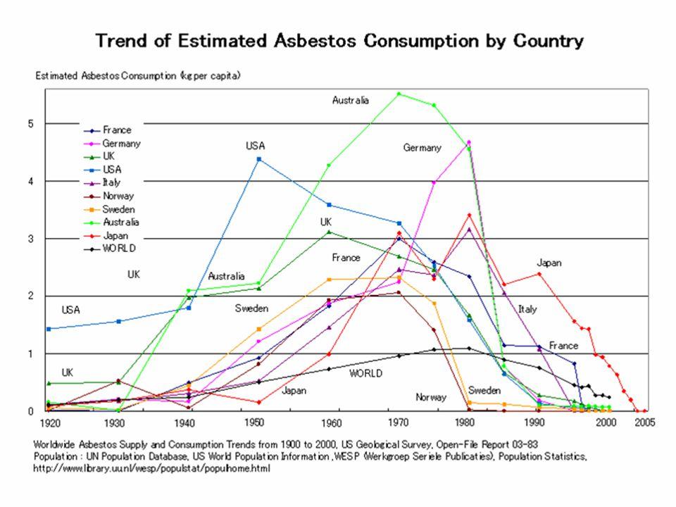 Asbestos consumption tonskg/capita/year tons kg/capita/year Russia447 000 3.1Iran20 000 0.3 China410 000 0.4Turkey19 500 0.3 Brazil182 000 1.2Malaysia18 000 0.8 India125 000 0.1Kyrgyzstan17 300 3.7 Thailand121 000 1.5Spain15 400 0.4 Japan98 600 0.8United States15 000 0.1 Vietnam62 500 0.8South Africa12 500 0.3 Ukraine60 000 1.2Nigeria12 500 0.1 Indonesia54 900 0.3Colombia12 200 0.3 Kazakhstan32 400 2.2Romania10 200 0.4 South Korea29 000 0.6Zimbabwe10 000 0.8 Mexico27 000 0.3Canada4 800 0.1 Belorussia25 200 2.5 Others200 000 0.1 WORLD 2 042 000 Source: US Geological Survey