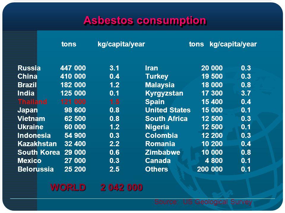 - ยังไม่มีการห้ามการใช้แร่ใยหิน - มีการใช้แร่ใยหินมากเป็น อันดับ 3 ในแถบเอเชีย ( อันดับหนึ่ง คือ จีน รองลงมา คือ อินเดีย ) และเป็นอันดับ 5 ของโลก ( รัสเซีย จีน บราซิล อินเดีย และไทย ) - ประเทศไทยมีการนำเข้าแร่ใยหินจาก ประเทศรัสเซียมากที่สุด รองลงมา คือ บราซิล และแคนาดา สถานการณ์การใช้แร่ใยหินของประเทศไทย