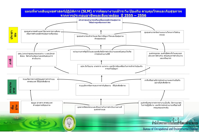5 ประชา ชน พื้น ฐาน ภาคี กระบวน การ กำหนดเมื่อ 20 เมษายน 2553 ข้อมูล ข่าวสาร สารสนเทศ ด้านสุขภาพมีคุณภาพ องค์กรมีบรรยากาศการทำงานเป็นทีม มีความผาสุก ใ
