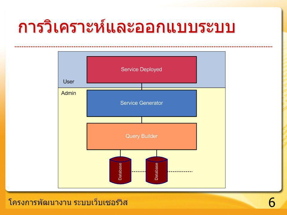 6 โครงการพัฒนางาน ระบบเว็บเซอร์วิส การวิเคราะห์และออกแบบระบบ