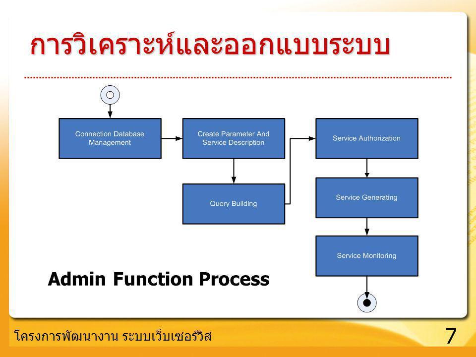 7 การวิเคราะห์และออกแบบระบบ Admin Function Process