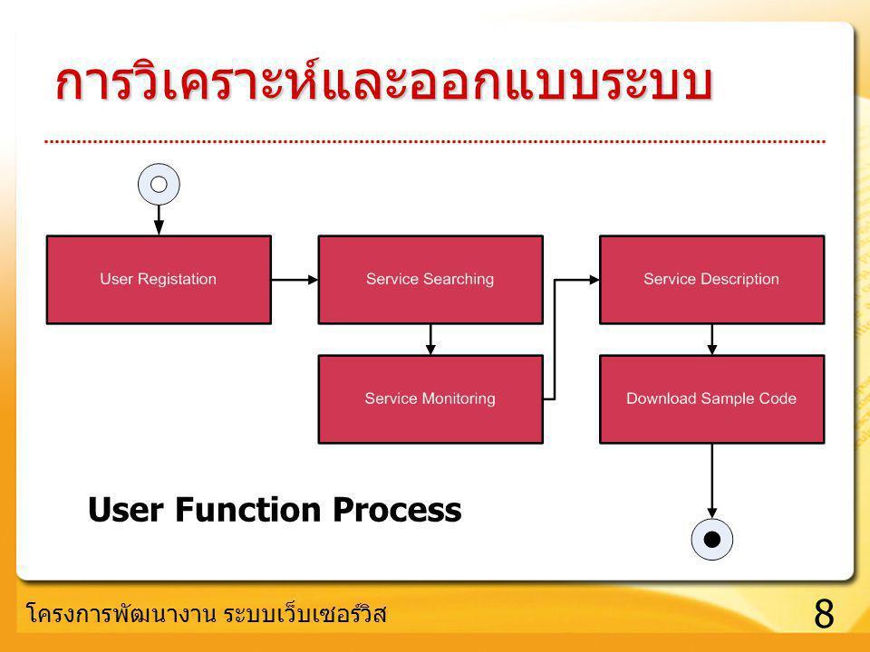 8 โครงการพัฒนางาน ระบบเว็บเซอร์วิส การวิเคราะห์และออกแบบระบบ User Function Process