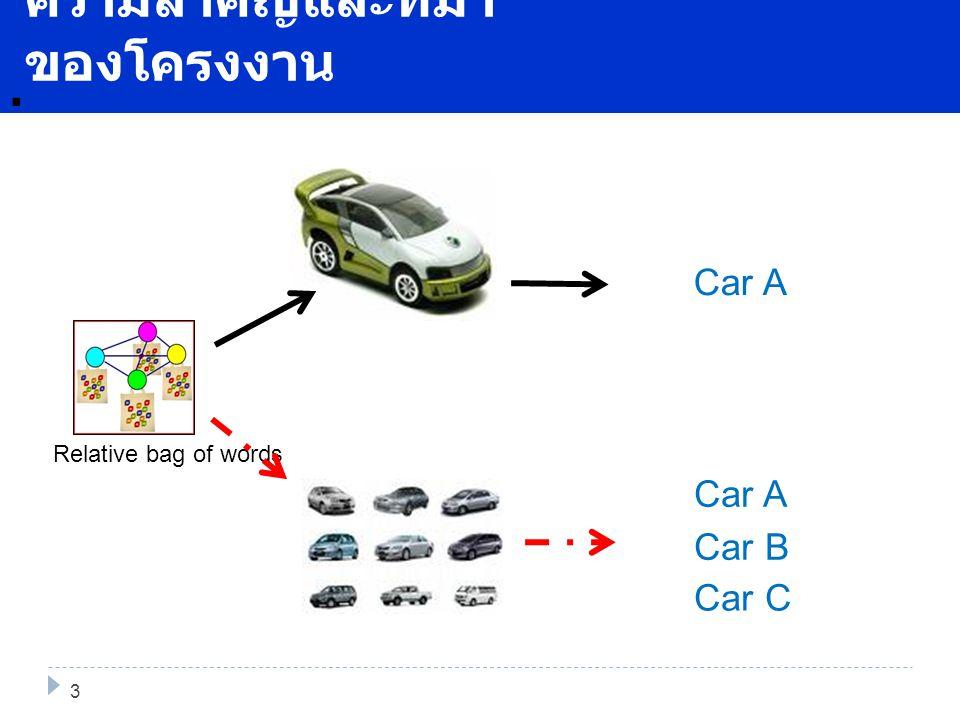 Relative bag of words. ความสำคัญและที่มา ของโครงงาน 3 Car A Car B Car C