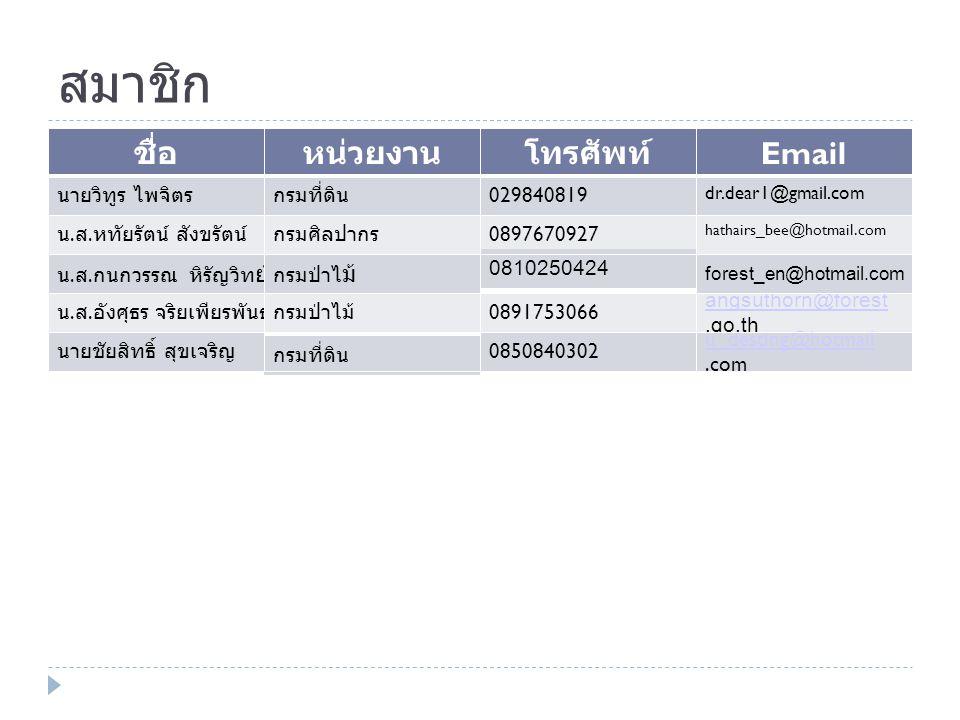 สมาชิก ชื่อหน่วยงานโทรศัพท์ Email นายวิทูร ไพจิตรกรมที่ดิน 029840819 dr.dear1@gmail.com น.