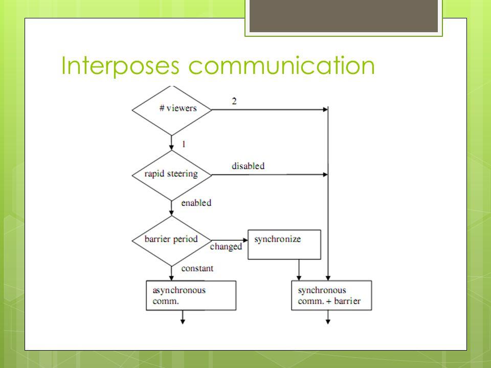 Interposes communication