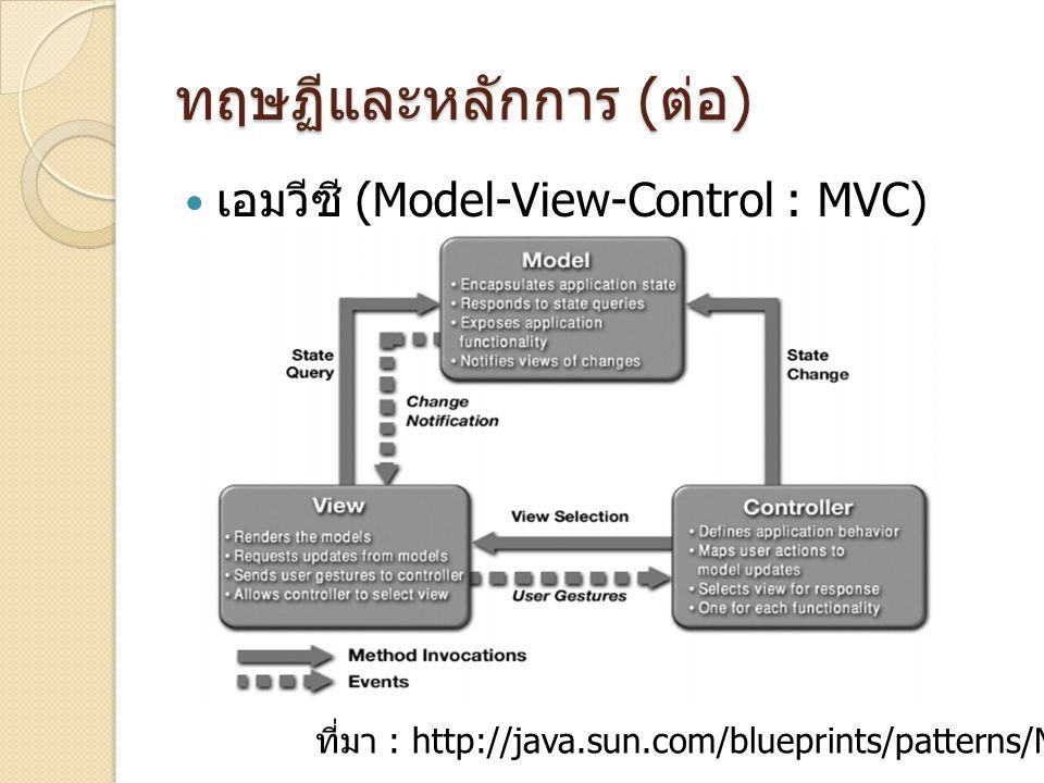 ทฤษฏีและหลักการ ( ต่อ ) เอมวีซี (Model-View-Control : MVC) ที่มา : http://java.sun.com/blueprints/patterns/MVC-detailed.html