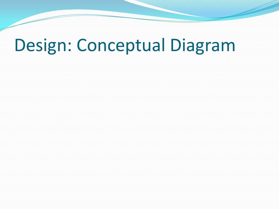Design: Conceptual Diagram
