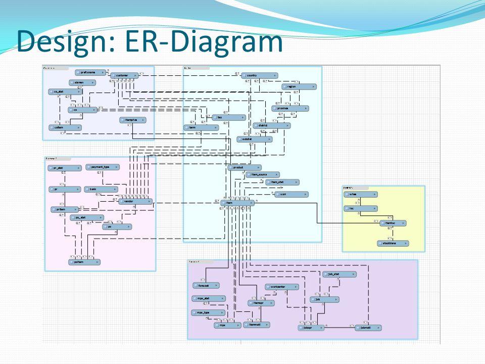 Design: ER-Diagram
