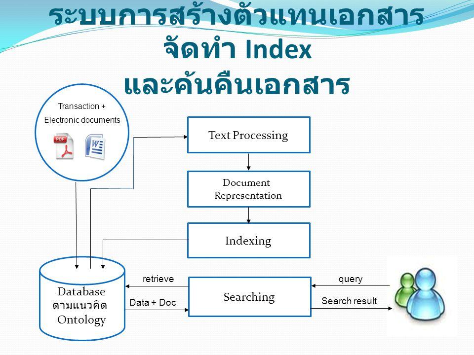 ระบบการสร้างตัวแทนเอกสาร จัดทำ Index และค้นคืนเอกสาร Transaction + Electronic documents Document Representation Indexing Database ตามแนวคิด Ontology S