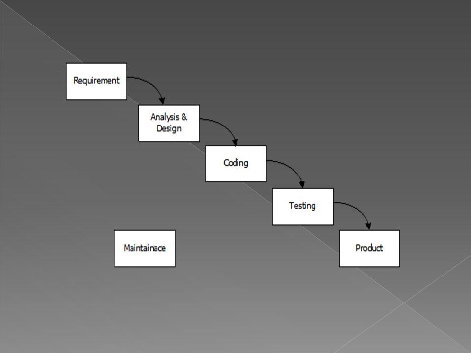 1.Requirement เป็นขั้นตอนในการเก็บ ความต้องการของผู้ใช้โปรแกรม 2.Analysis and design เป็นขั้นตอนใน การเอาความต้องการของผู้ใช้มาวิเคราะห์ ถึงความเป็นไปได้และความเหมาะสม 3.Coding เป็นขั้นตอนของการเขียน โปรแกรมตามที่เราออกแบบมา