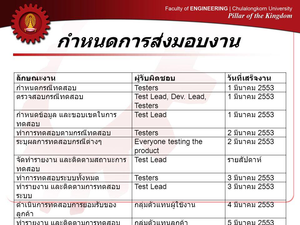 กำหนดการส่งมอบงาน ลักษณะงานผู้รับผิดชอบวันที่เสร็จงาน กำหนดกรณีทดสอบ Testers 1 มีนาคม 2553 ตรวจสอบกรณีทดสอบ Test Lead, Dev. Lead, Testers 1 มีนาคม 255