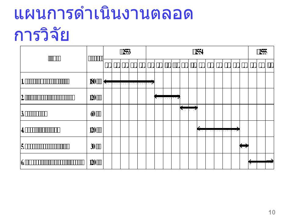 แผนการดำเนินงานตลอด การวิจัย 10