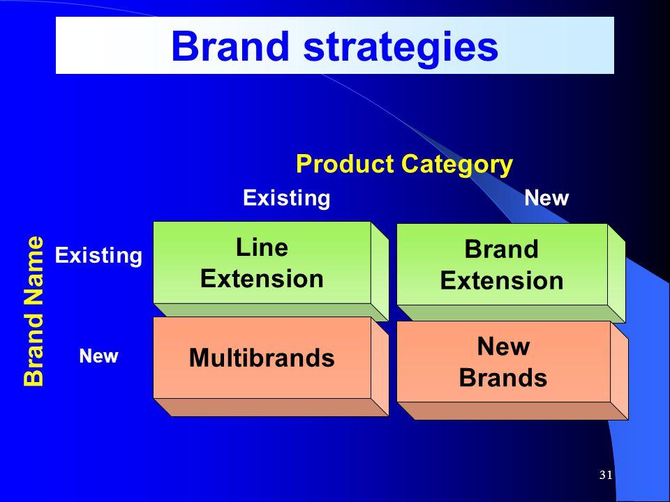 30 Individual brand – ชื่อตราเฉพาะ – ตั้งชื่อสินค้าที่ แตกต่างกันสำหรับแต่ละชนิดผลิตภัณฑ์ Family brand – ตรารวมสำหรับทุกผลิตภัณฑ์ – ตั้ง ชื่อตราสินค้า