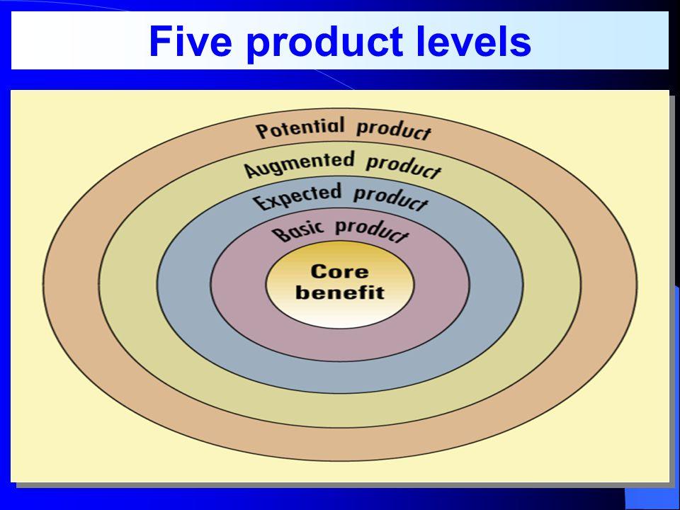 4 องค์ประกอบของสิ่งที่นำเสนอต่อ ตลาด ( ลูกค้า )