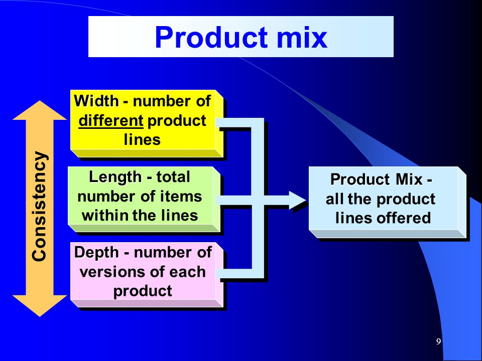 9 Width Width - number of different product lines Length Length - total number of items within the lines Length Length - total number of items within the lines Depth Depth - number of versions of each product Product Mix - all the product lines offered Product Mix - all the product lines offered Consistency Product mix