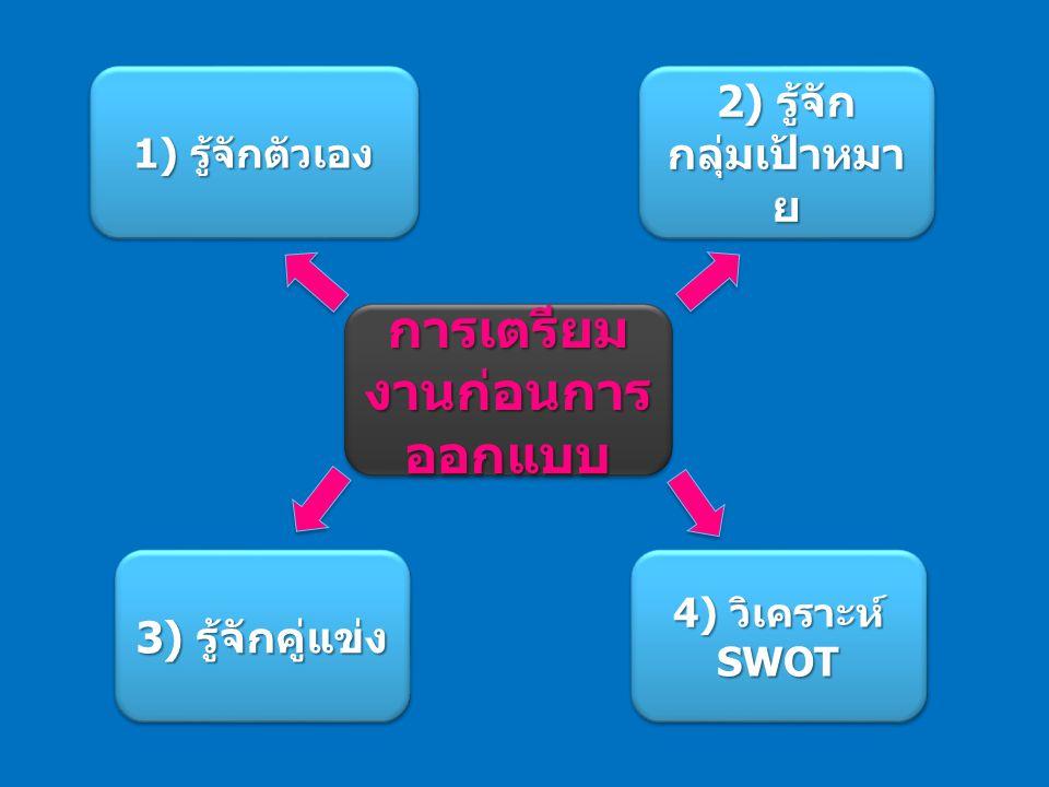 4) วิเคราะห์ SWOT 3) รู้จักคู่แข่ง 1) รู้จักตัวเอง 2) รู้จัก กลุ่มเป้าหมา ย การเตรียม งานก่อนการ ออกแบบ