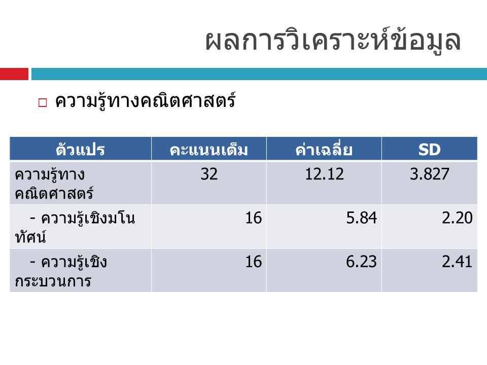  ทักษะและกระบวนการทางคณิตศาสตร์ ผลการวิเคราะห์ข้อมูล ทักษะและกระบวนการฯคะแนน เต็ม ค่าเฉลี่ย SD ทักษะการให้เหตุผล 4015.209.55 - อุปนัย 207.525.62 - นิรนัย 207.685.47 ทักษะการสื่อสาร 489.769.21