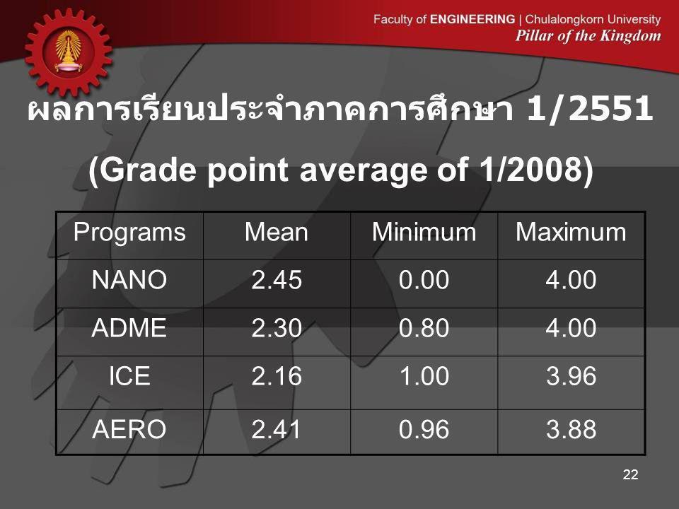 ผลการเรียนประจำภาคการศึกษา 1/2551 (Grade point average of 1/2008) ProgramsMeanMinimumMaximum NANO2.450.004.00 ADME2.300.804.00 ICE2.161.003.96 AERO2.410.963.88 22