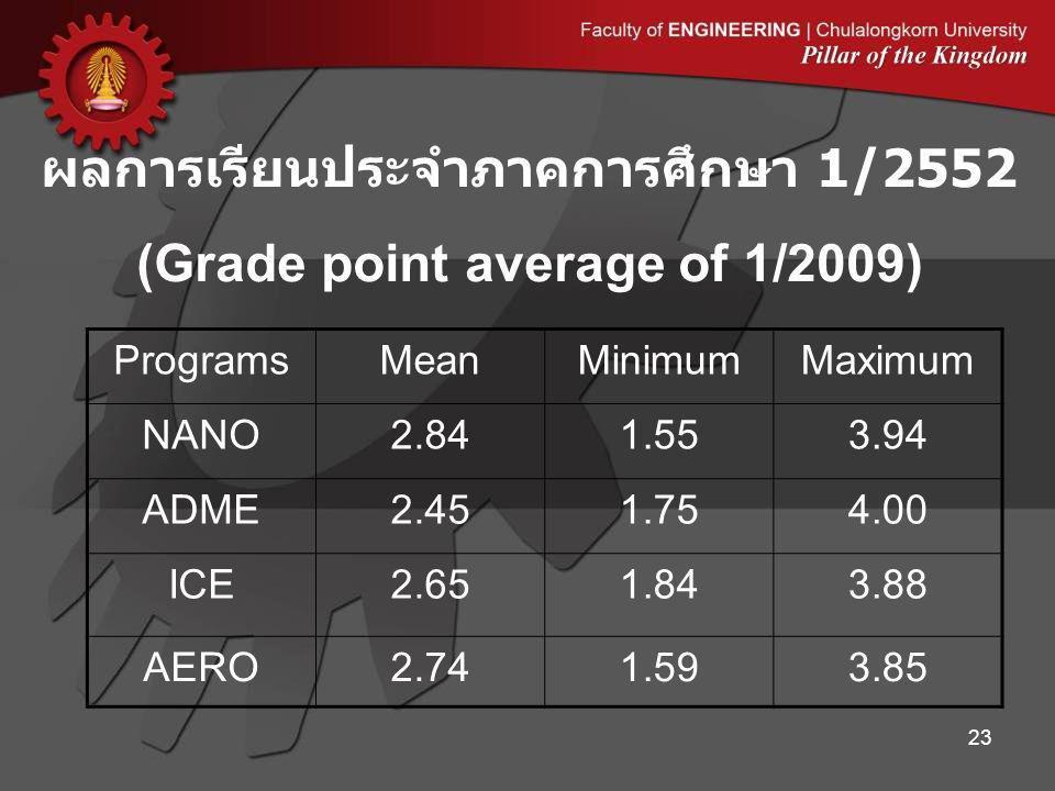ผลการเรียนประจำภาคการศึกษา 1/2552 (Grade point average of 1/2009) 23 ProgramsMeanMinimumMaximum NANO2.841.553.94 ADME2.451.754.00 ICE2.651.843.88 AERO2.741.593.85